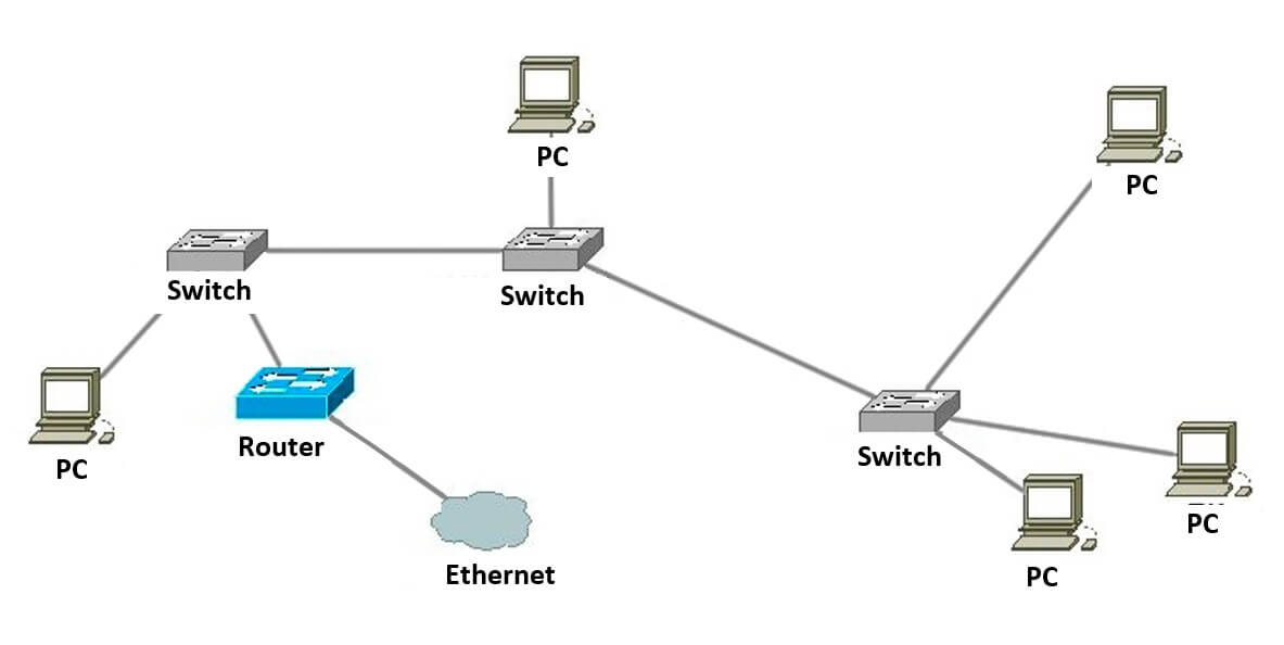 What is the difference between managed and unmanaged switch?