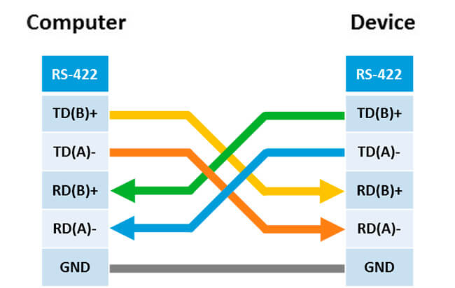 The main differences between RS-232, RS-422 and RS-485