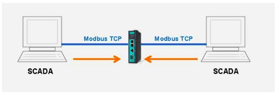 Complete FAQ about the Modbus protocol conversion