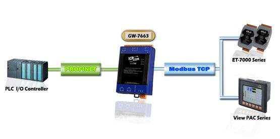 GW-7663 PROFINET to Modbus TCP Gateway