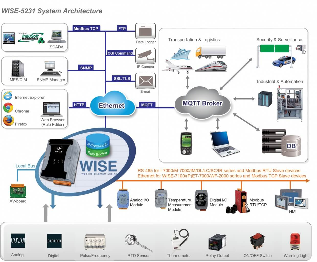 WISE-5231 - An Intelligent Multifunction IoT Controller