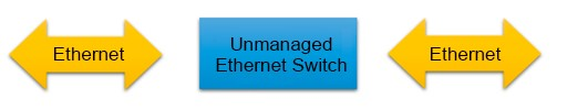 Extension of the Ethernet network through an unmanaged switch