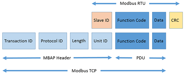 Detailed description of the Modbus TCP protocol with command examples
