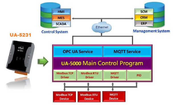 UA-5231 Industrial IoT Communication Server