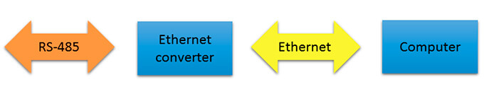 How to extend the network?