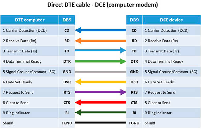 The main differences between RS-232, RS-422 and RS-485 D Null Modem Cable Wiring Diagram on