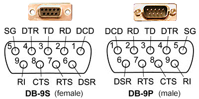 Rs 422 Wiring Db9 - Machine Repair Manual Db Wiring Schematic on