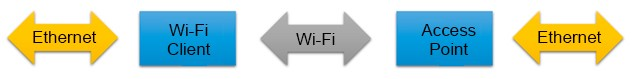 Extension of the Ethernet network via Wi-Fi