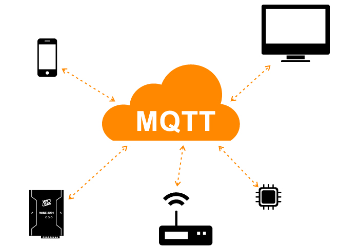 What is MQTT and why do we need it in IIoT? Description of MQTT protocol