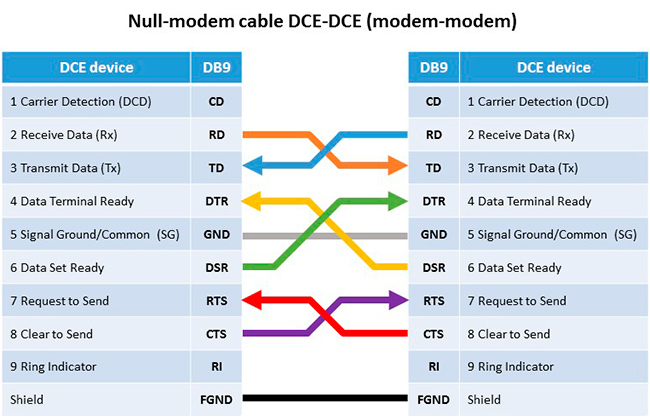 [QNCB_7524]  The main differences between RS-232, RS-422 and RS-485 | Rs 422 Null Modem Cable Wiring Diagram |  | IPC2U
